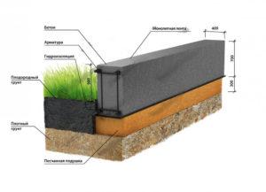 Как сделать фундамент для туалета на даче своими руками