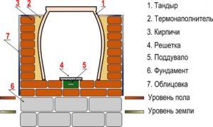 Как сделать тандыр своими руками на даче: материал, описание процесса