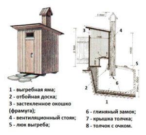 чертеж-туалета-из-поддонов
