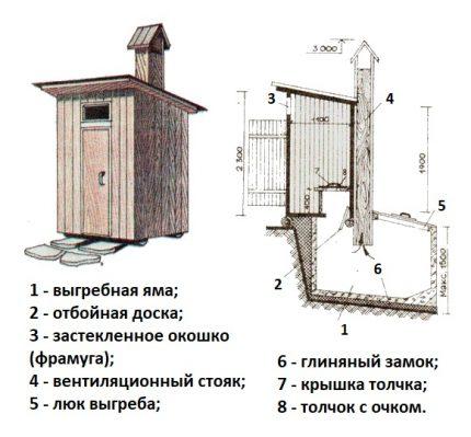 Как сделать дачный туалет из профнастила своими руками: порядок действий