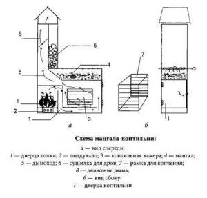 Как сделать мангал с коптильней из кирпича своими руками на даче