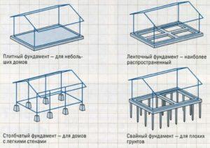Как самостоятельно залить фундамент под барбекю на дачном участке