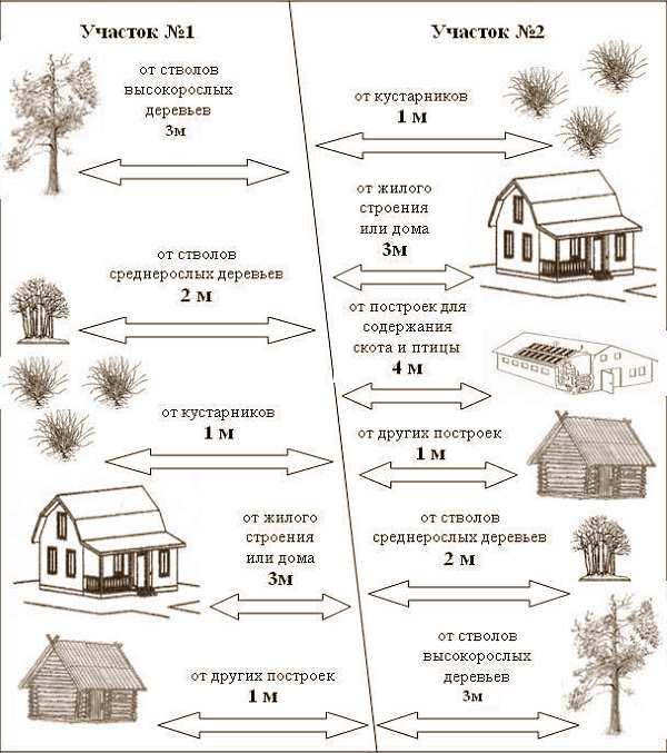 Каким должно быть расстояние от туалета до границы соседнего участка