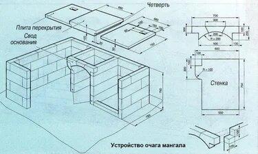 Как сделать мангал из кирпича с казаном своими руками на даче