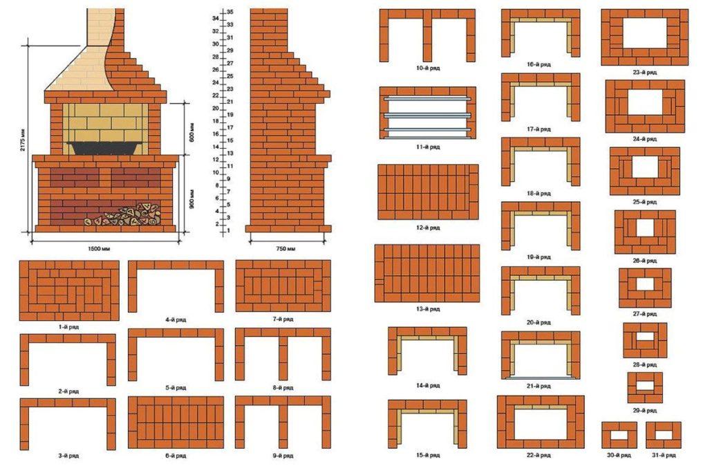 Мангальная зона на даче: планировка, оформление своими руками