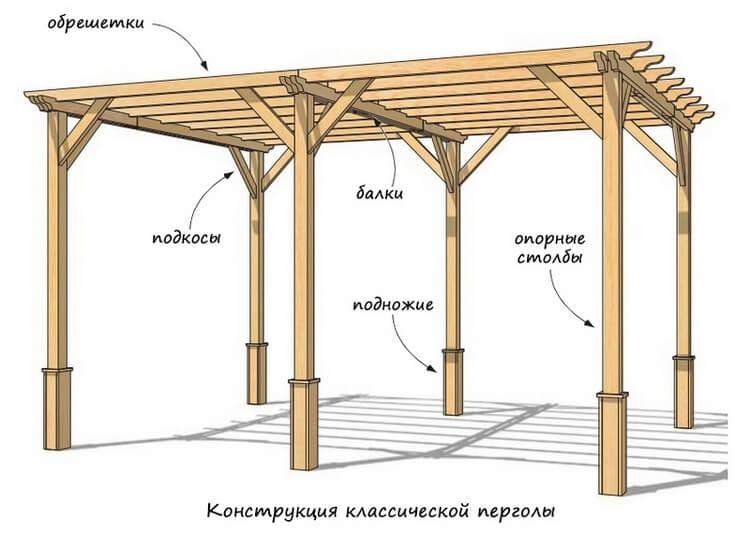 Деревянная пергола на дачном участке своими руками: чертёж с размерами