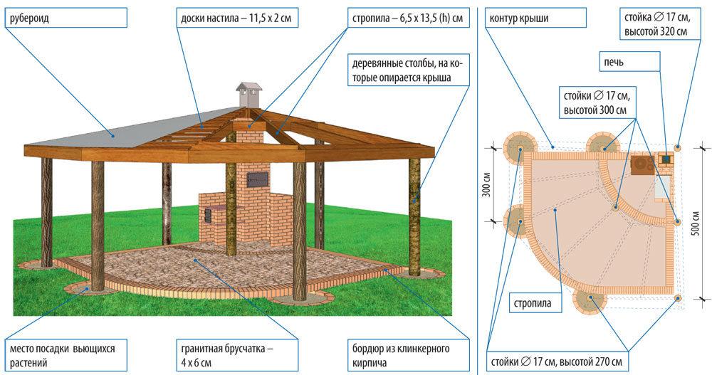 Как построить беседку с камином на даче своими руками