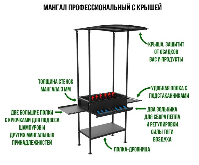 Как сделать мангал с крышей своими руками на даче: чертёж с размерами