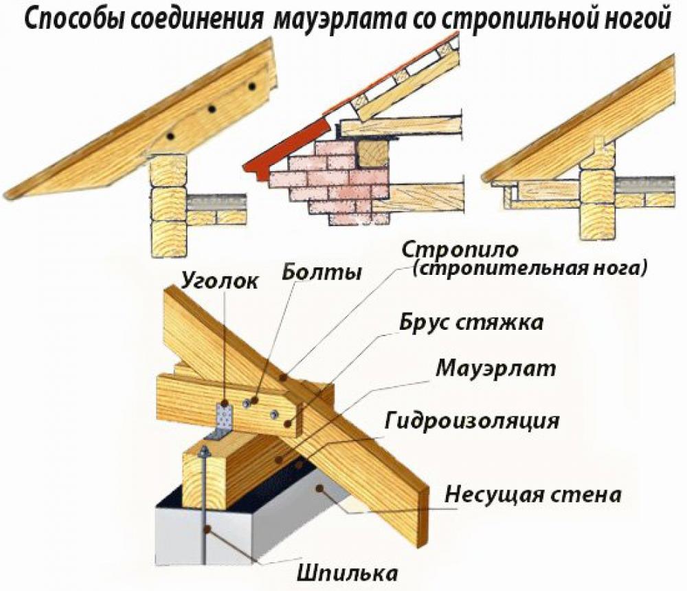 Беседка с двускатной крышей: как сделать своими руками