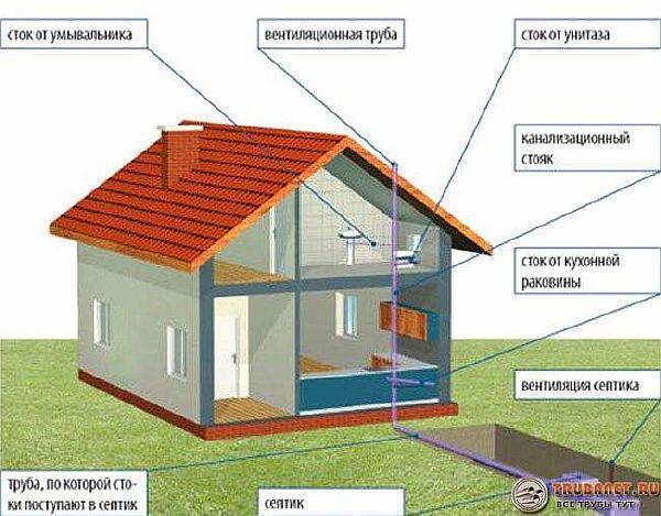 Нужна ли вентиляция канализации в частном доме: схема вытяжки