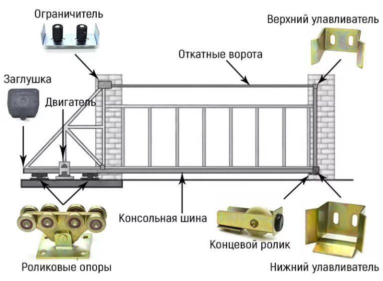 Как сделать откатные ворота для дачи своими руками: порядок работ