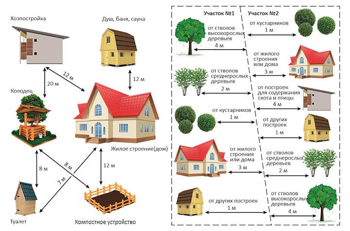Каким должно быть расстояние от дома до забора на даче