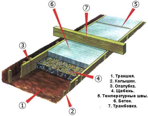 Как сделать садовые дорожки из бетона своими руками