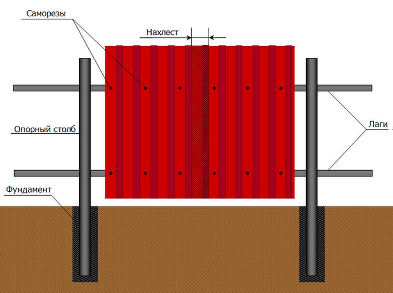Как сделать ворота из профнастила с калиткой своими руками