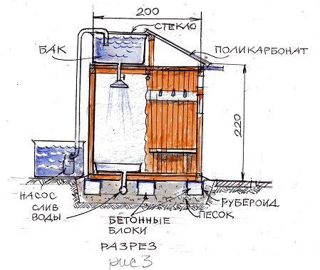 Деревянный душ для дачи своими руками: чертёж с размерами