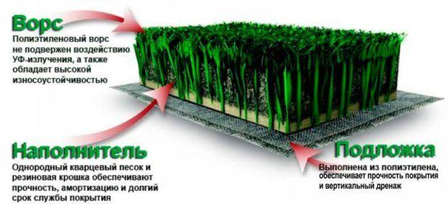 Укладка искусственного газона на даче своими руками — инструкция, уход