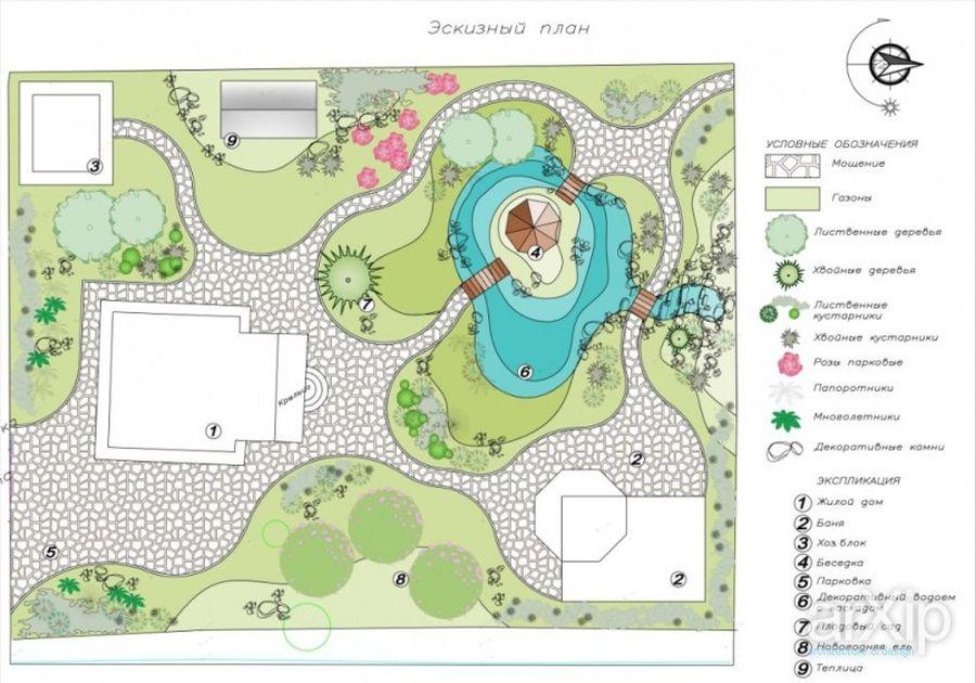 Ландшафтный дизайн садового участка своими руками — с чего начать