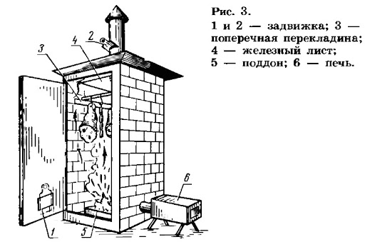 Коптильня из кирпича своими руками — горячего или холодного копчения
