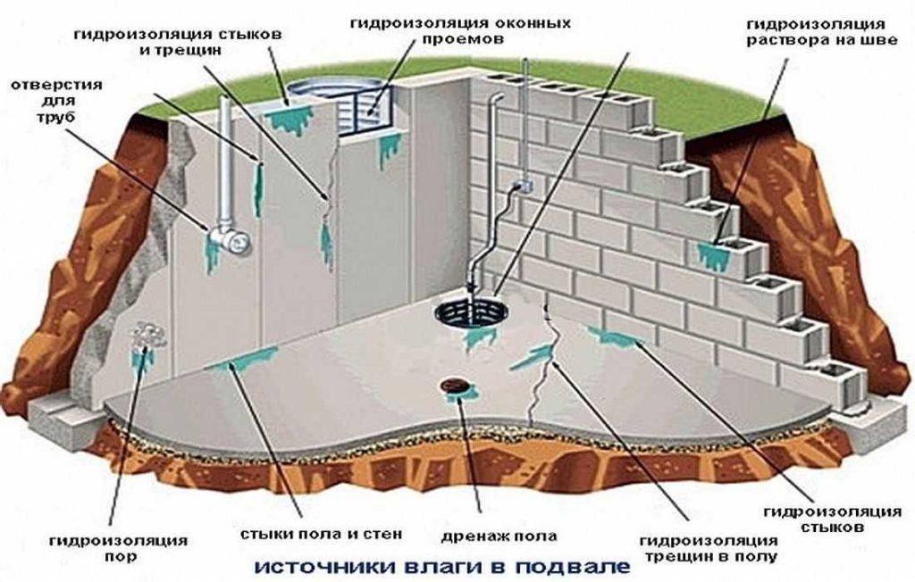Вода в подвале частного дома — что делать, чтобы решить проблему