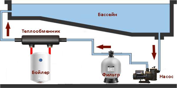 Бассейн для дачи с подогревом — каркасные, надувные и с фильтрацией