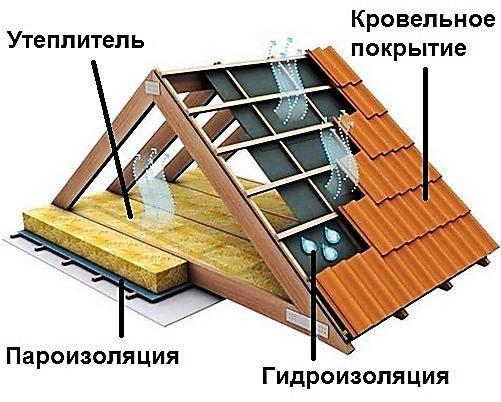 Как утеплить чердак в частном доме своими руками