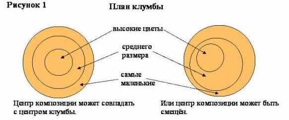 Круглая клумба своими руками на даче — как сделать и оформить